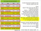 משכורות בעמותות בישראל
